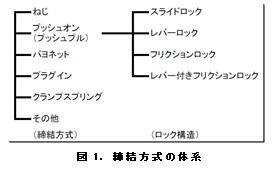 (2) 光コネクタの絆とは