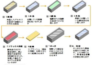 (2) 鉄を守る溶融亜鉛めっき