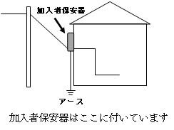 ((3)のみ、会員メニューより閲覧可)          (3) 加入者保安器の歩み