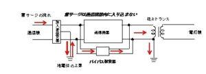 (4) 電源・通信防御の奥義《バイパス保安器》
