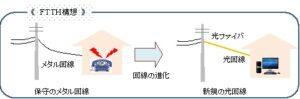 (3) 進化するポケダイ